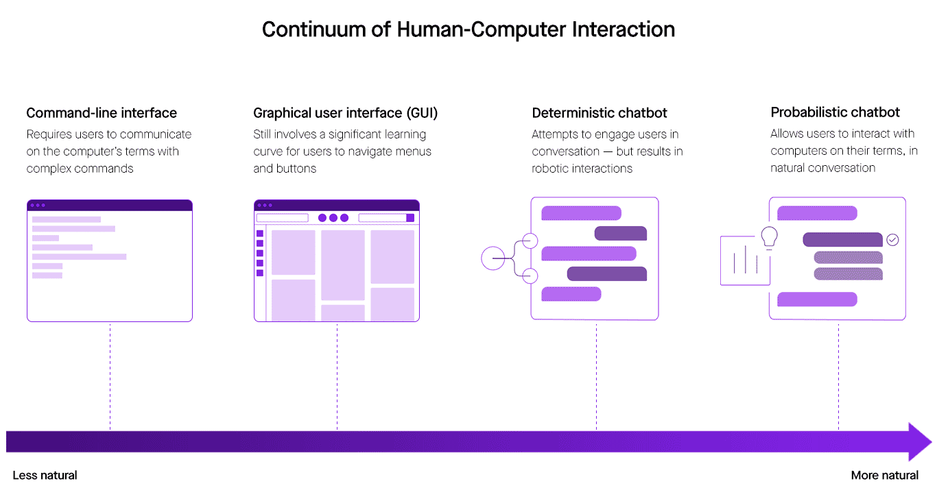 Continuum human-computer interaction