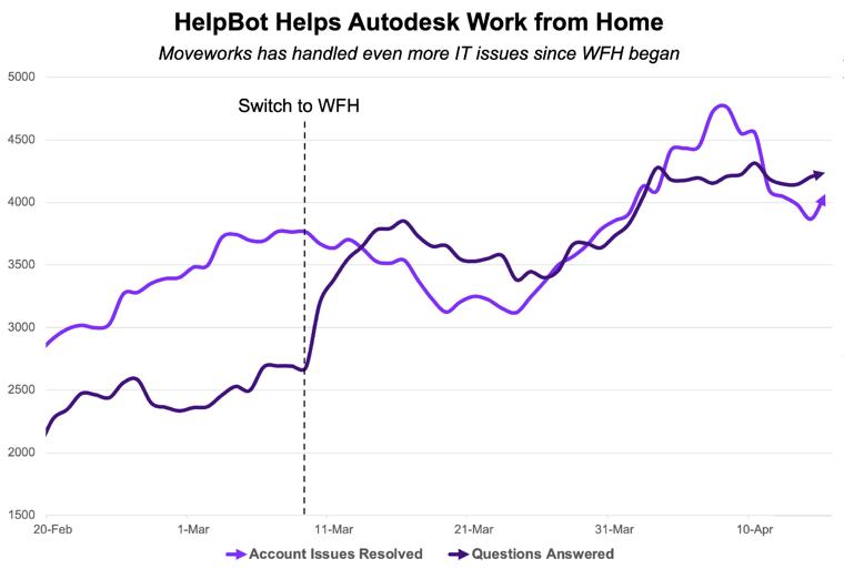 Autodesk Resolution Chart