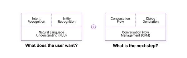 conversational AI system