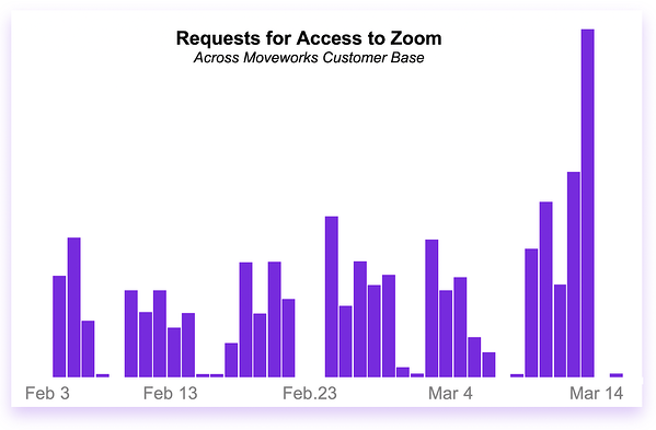 zoom-access