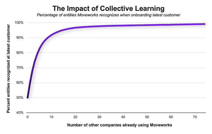 impact of collective learning